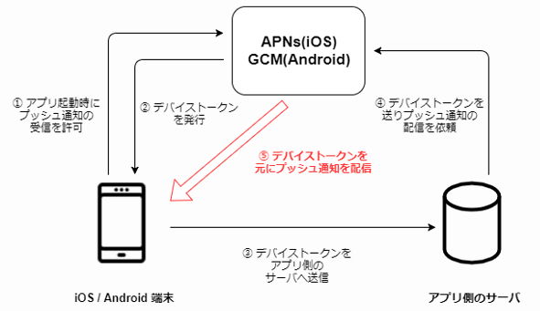 Amazon SNSでプッシュ通知を送るための基礎知識 | UNITRUST